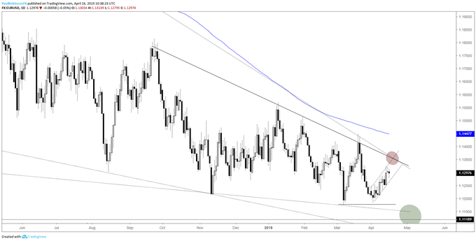 EURUSD daily chart, t-lines coming down