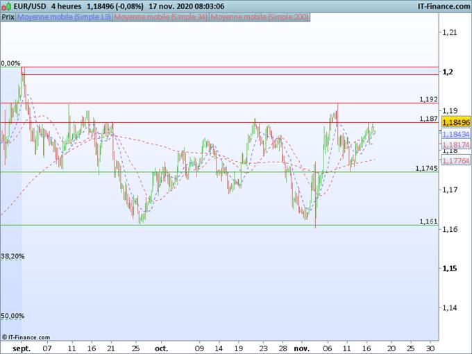 EUR/USD : L'euro poursuit sa consolidation au-dessus de 1,1745