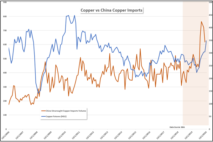 Copper Chinese imports