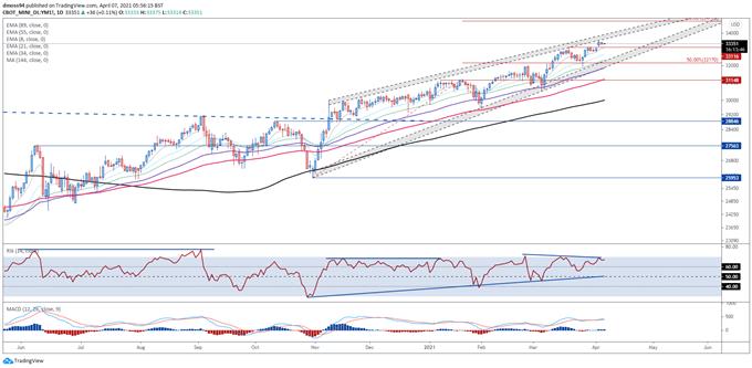 Dow Jones, Nasdaq Forecast: Equities May Extend Gains on Falling Treasury Yields