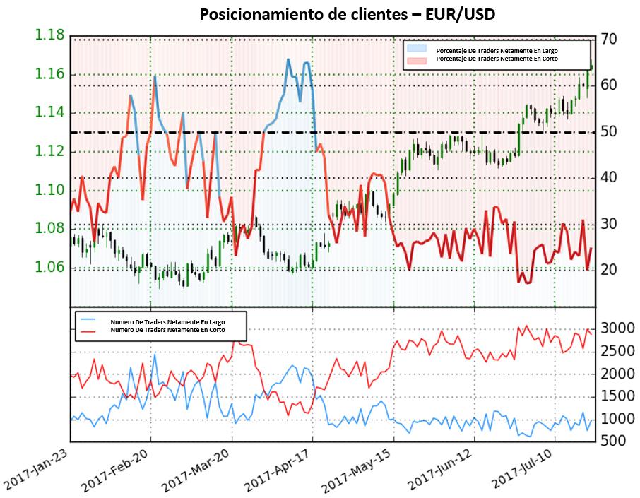 Posicionamiento de traders da Fuertes señales alcistas para el EUR/USD