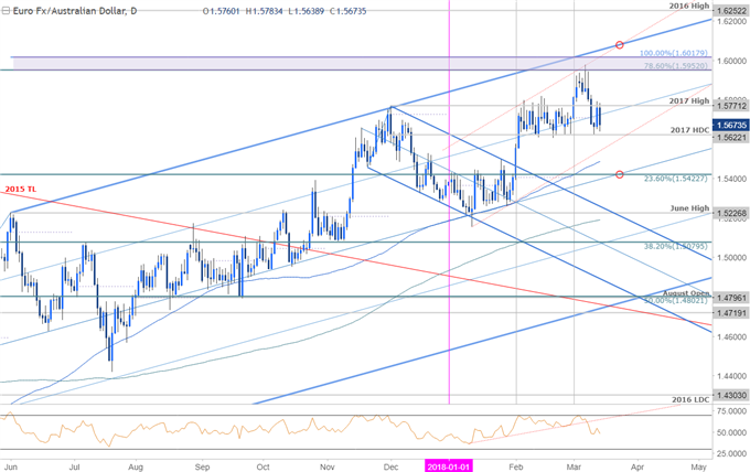 EUR/AUD Price Chart - Daily Timeframe