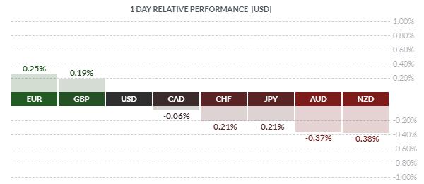 L'euro surperforme le dollar USD et le franc suisse ce mercredi matin
