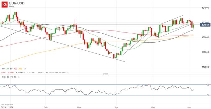 Euro Forecast: EUR/USD Price Outlook Stable, ECB Tapering on Back Burner