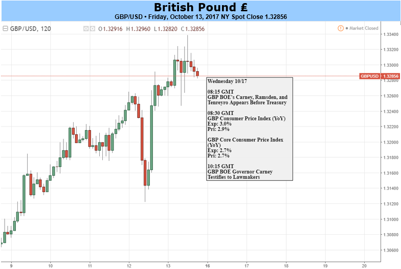 GBP Caution Called For As Event Risk Mounts