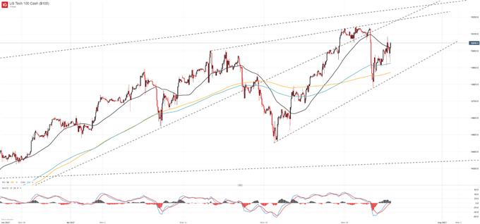Nasdaq 100 Ticks Higher Following FOMC Rate Decision, Powell Presser