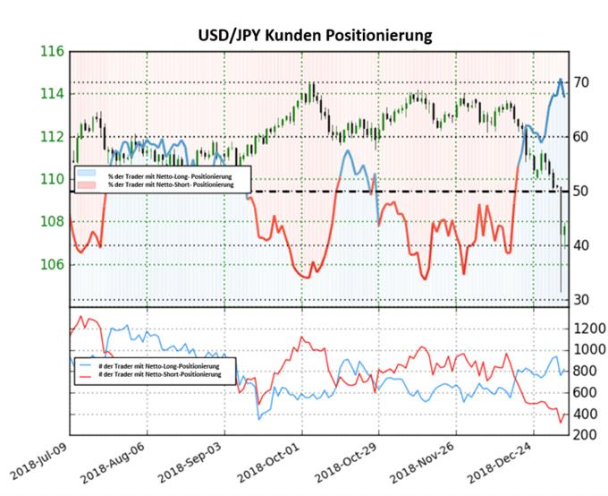 USD/JPY: Trader bauen Shorts weiter ab