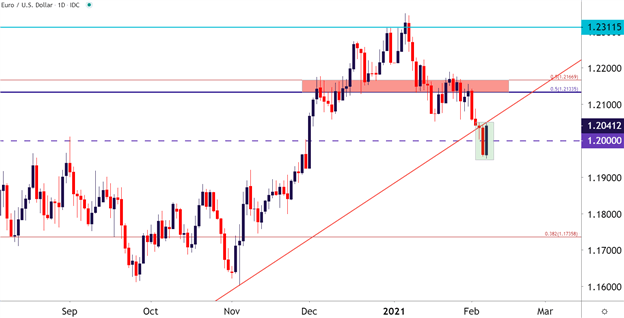 Euro Technical Forecast: EUR/USD, EUR/JPY, EUR/GBP, EUR/CAD
