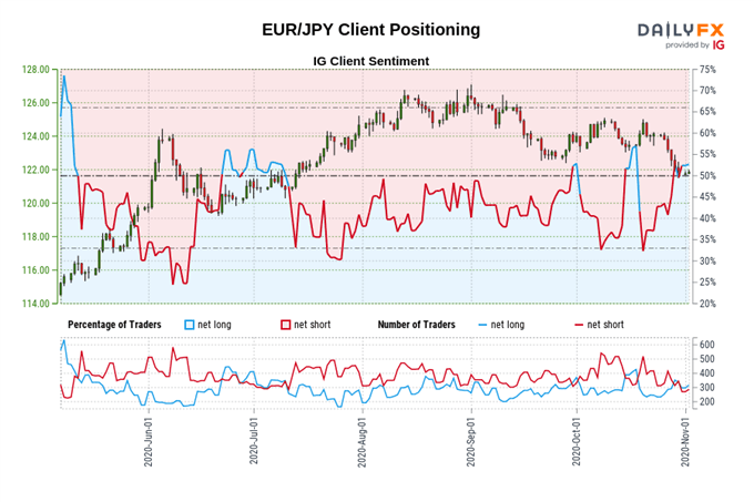 Covid-19 Lockdowns to Weigh on EUR/USD, EUR/JPY
