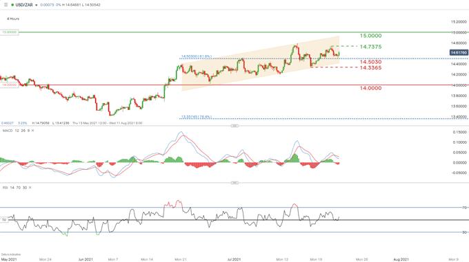 USD/ZAR 4 saatlik grafik