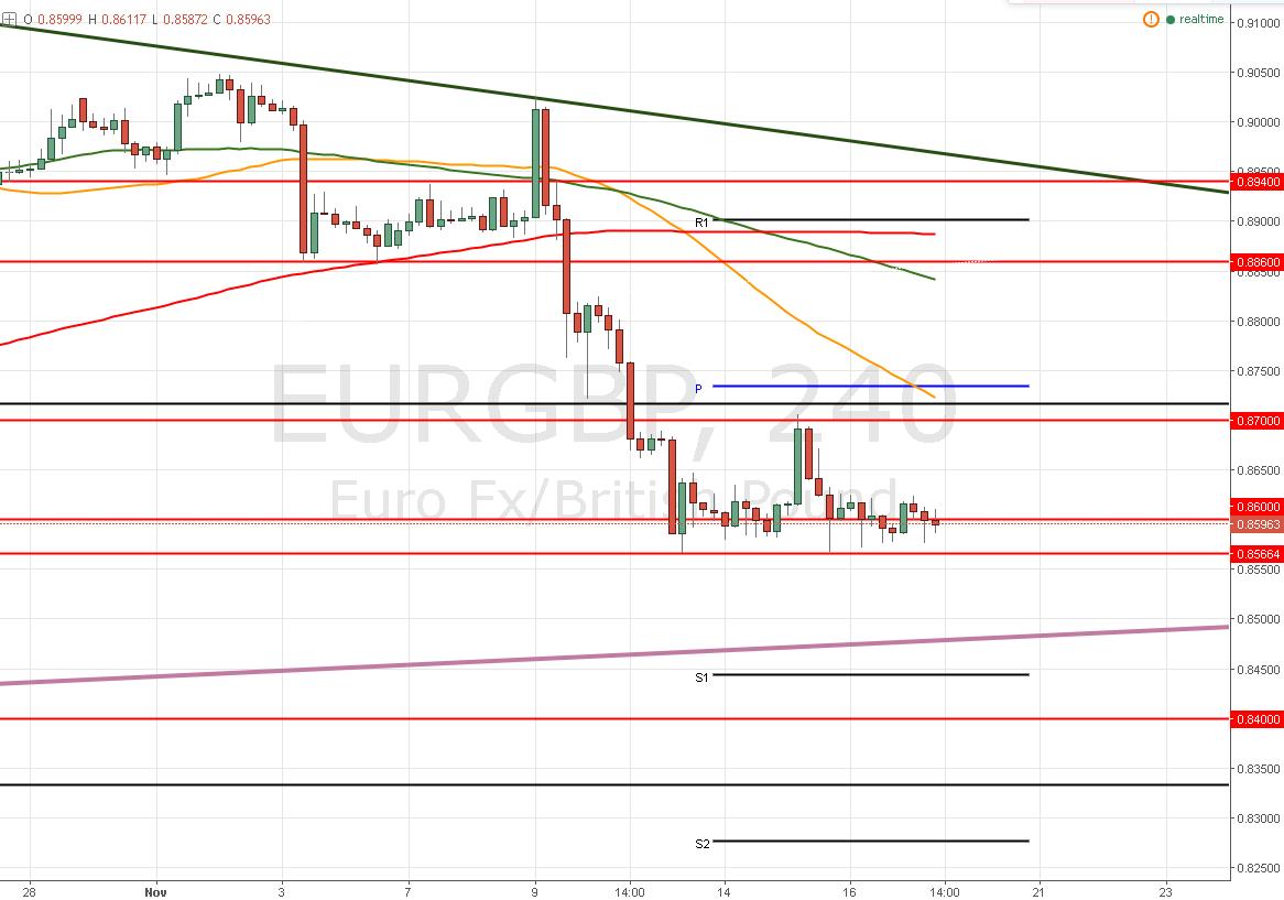EUR/GBP – Debilidad en el Euro ¿Esta el rango de 120 pips en riesgo?