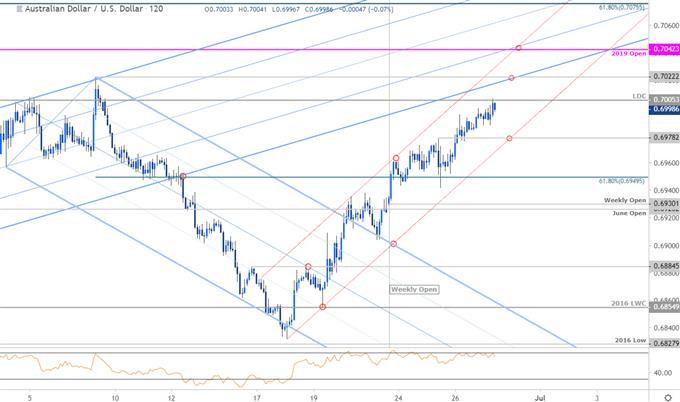 Aussie Price Chart - Australian Dollar vs US Dollar 120min - AUDUSD Technical Outlook