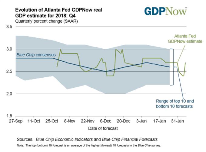 Image of Atlanta Fed GDPNow model forecast