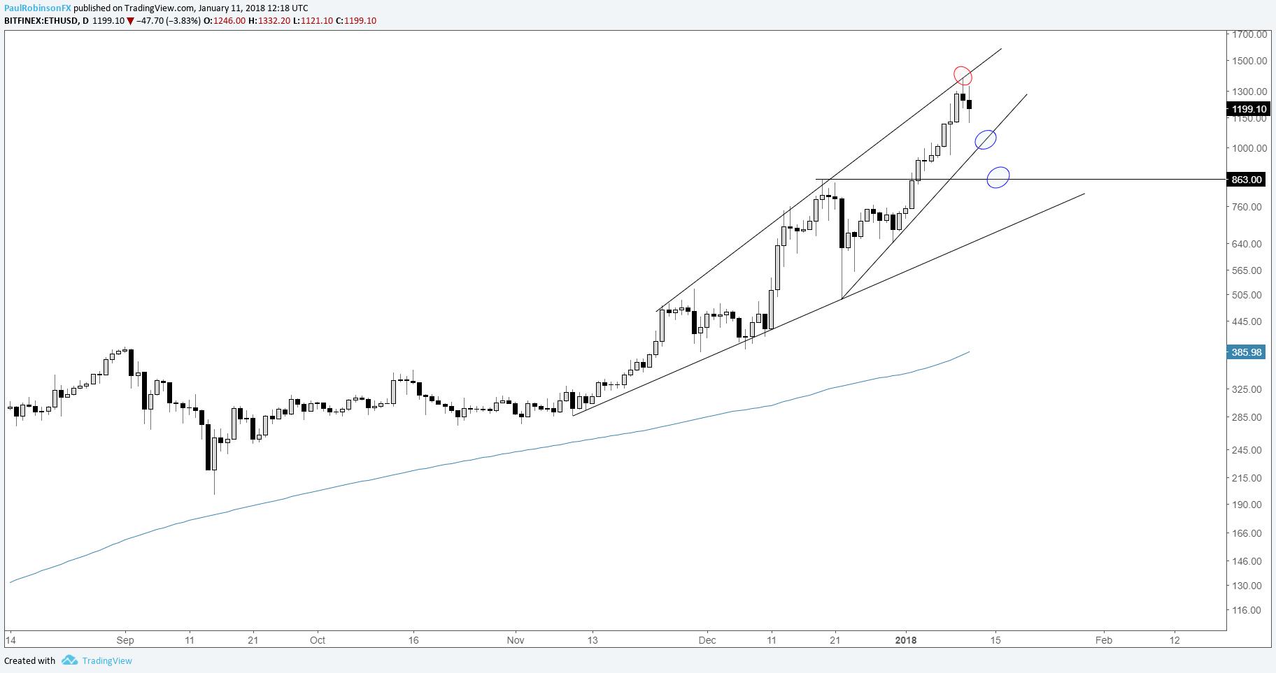 Bitcoin forex graph