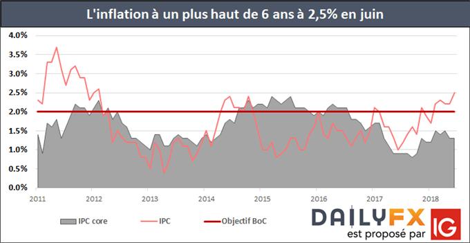 Inflation Canada plus haut de 6 ans à 2,5% en juin. Hausse du dollar canadien