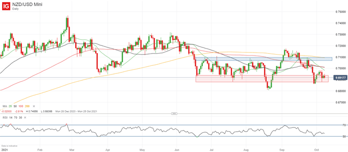 NZD/USD Outlook: US NFP, RBNZ Rate Hike Expectations, Market Sentiment