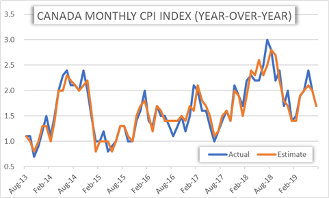 Canada Consumer Price Index Historical Monthly Chart