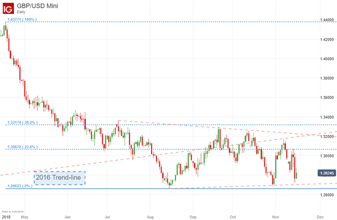 British Pound Weekly Technical Forecast: Sterling Seeks Further Brexit News