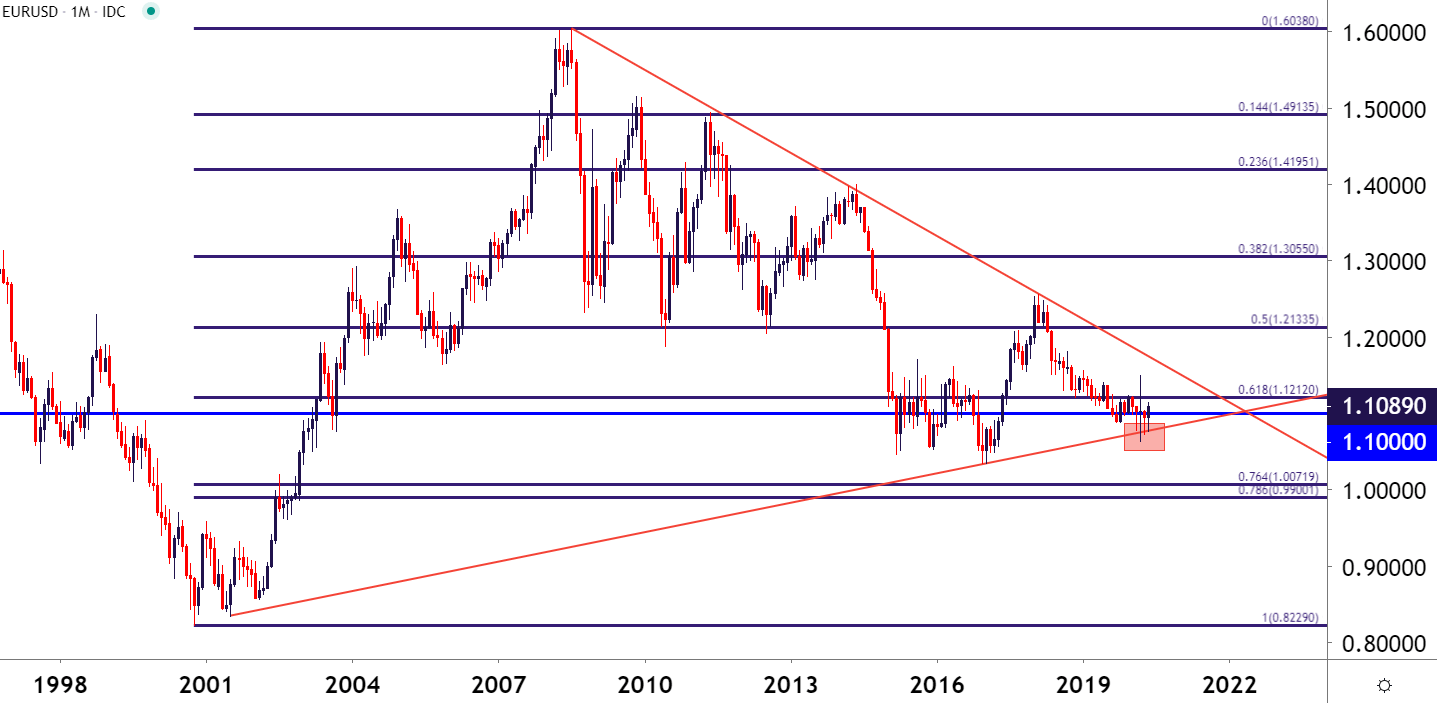 Euro Breakout Or Fake Out Eur Usd