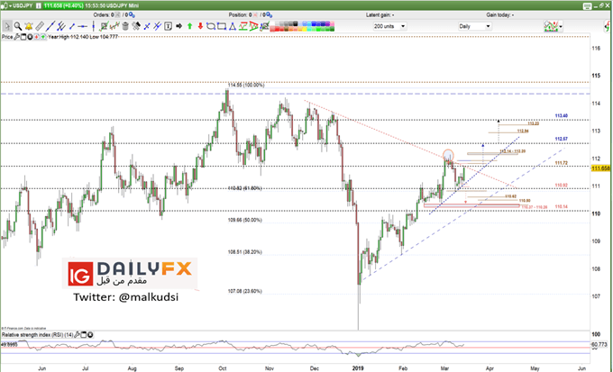 USD/JPY prices daily chart