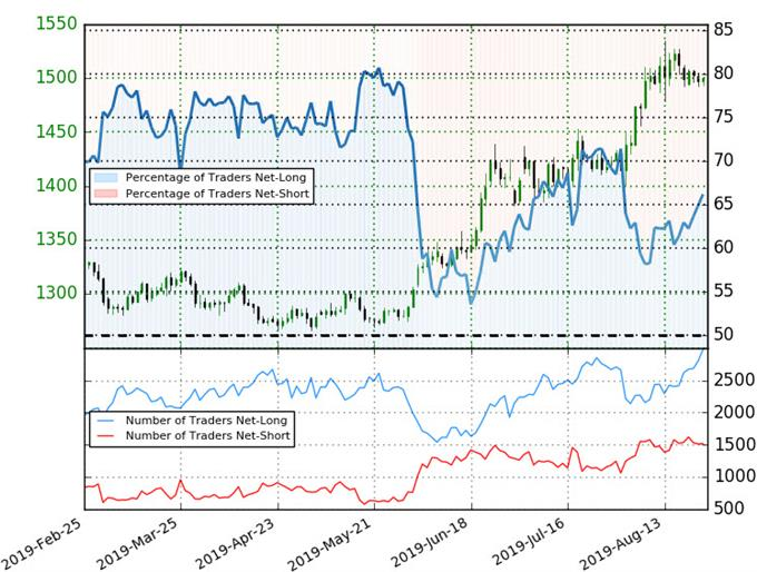 Gold Trader Sentiment - XAU/USD Price Chart - GLD Trade Outlook - Technical Forecast