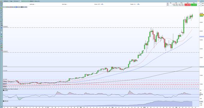 Bitcoin (BTC/USD) Price Probing Fresh Highs as Cryptocurrencies Remain Bid