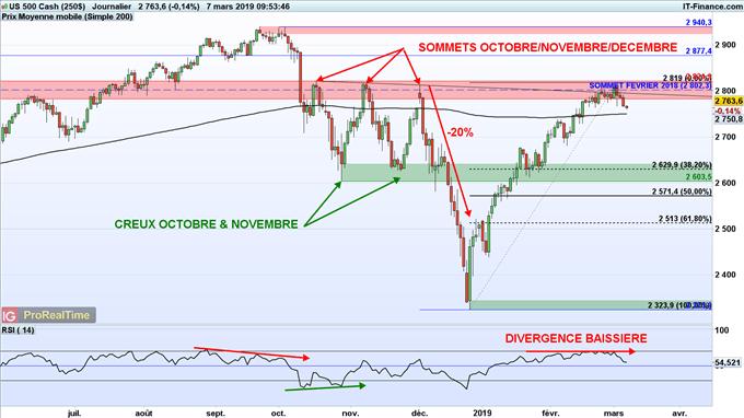 Divergence baissière RSI S&P 500