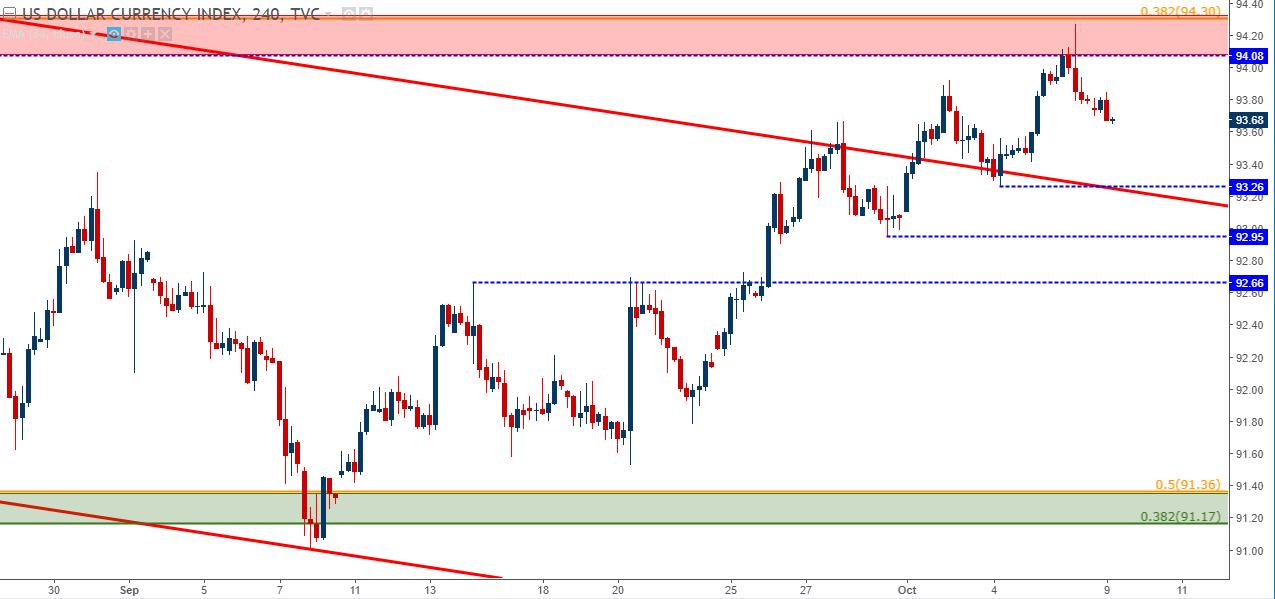 US Dollar Turn Or Burn EUR USD JPY Primed