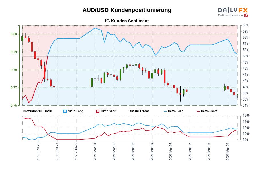 AUD/USD IG Kundensentiment: Unsere Daten zeigen, dass Trader aktuell netto-short AUD/USD zum ersten Mal seit Feb 26, 2021 als AUD/USD in der Nähe von 0,77 gehandelt wurde.