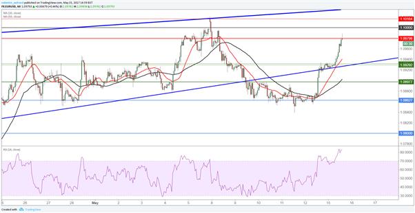 EUR/USD : le dollar pourrait renvoyer le cours en bas de son biseau