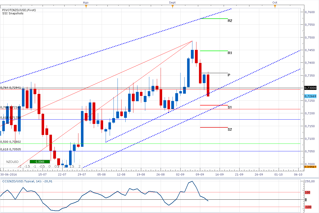 El NZD/USD – En el piso de la línea de tendencia ¿Sube o rompe?
