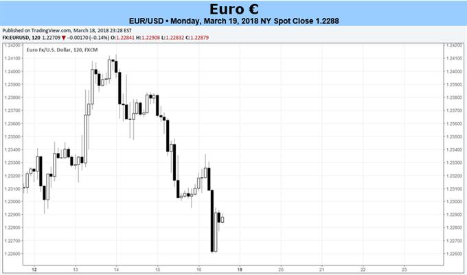 اليورو يخضع لتوترات التداول، واجتماعات لجنة السوق المفتوحة الفيدرالية وبنك إنجلترا المركزي خلال هذا الأسبوع