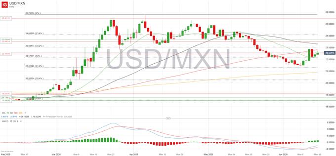 USD/MXN: el dólar recupera la ventaja a medida que los activos de riesgo se tambalean
