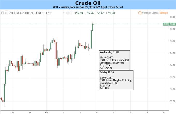 WTI Crude Oil Trades Intraday to 2017 High As OPEC Breeds Confidence