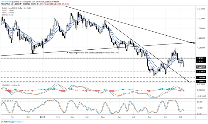 gbpusd rate forecast, gbpusd technical analysis, gbpusd rate chart, gbpusd chart, gbpusd rate, gbp to usd, gbp rate, brexit latest, brexit talks, brexit