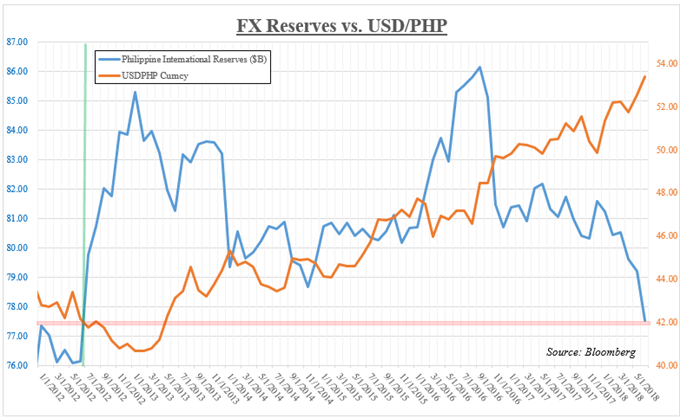 Philippine Foreign Reserves And Usd Php