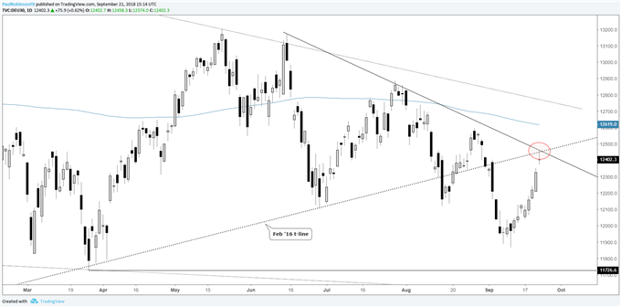 S&P 500, DAX & FTSE Outlook: FOMC in the Spotlight Next Week