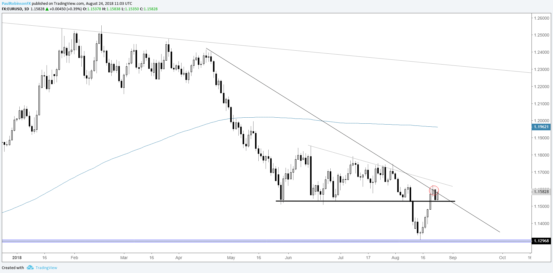Eur Usd Daily Chart Bounce Or Reversal