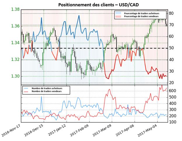 Malgré des traders majoritairement vendeurs, le positionnement des traders n'indique aucun biais directionnel pour l'USD/CAD