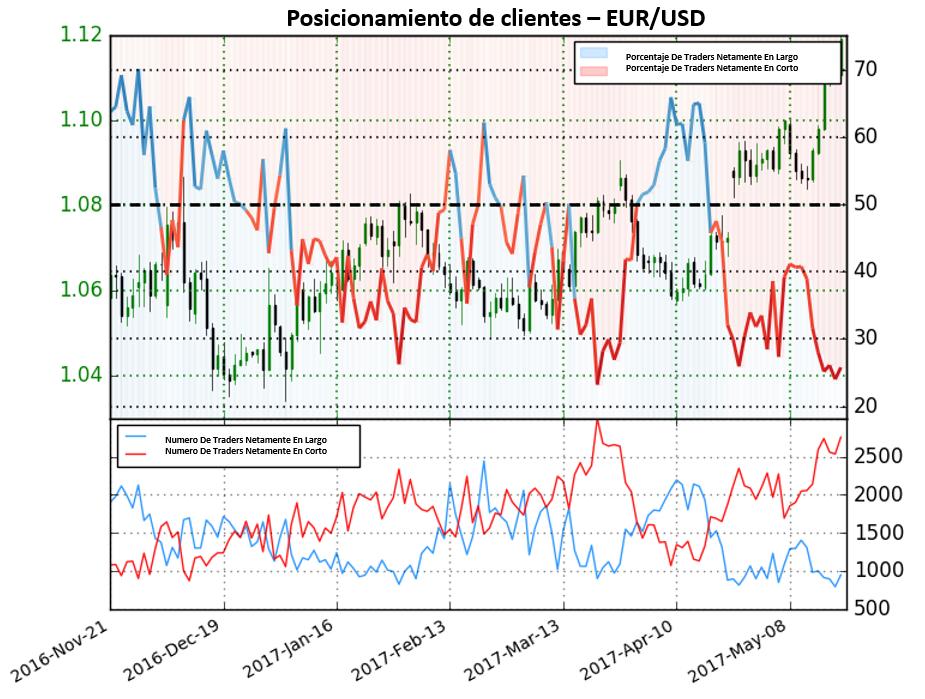 Fuerte posicionamiento a la baja da clara señal alcista para el EUR/USD