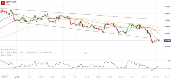 GBP/USD Rally Possible Despite Weak UK Inflation