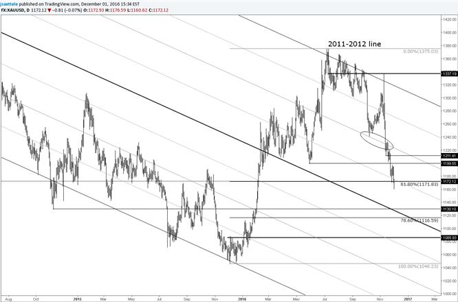El precio del oro se mantiene en un importante nivel de Fibonacci