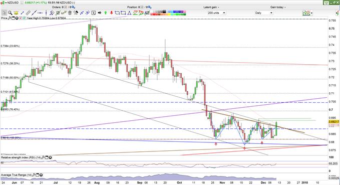 Trading Startegy NZD/USD Daily Chart