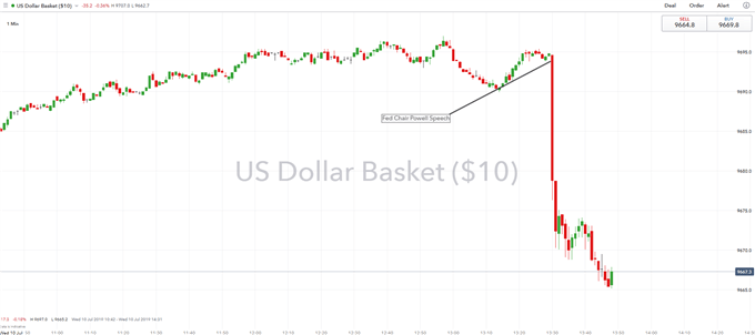 USD Spikes Lower as Dovish Fed Powell Sets Stage for Rate Cuts