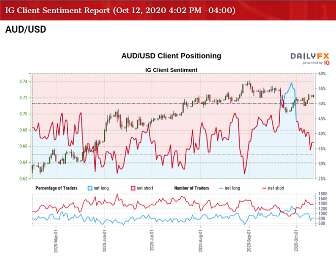 Immagine di IG Client Sentiment per il tasso AUD / USD