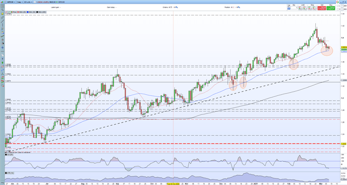 British Pound (GBP) Latest: Brexit Trouble Brewing, GBP/USD Weak But Sterling Strength Remains
