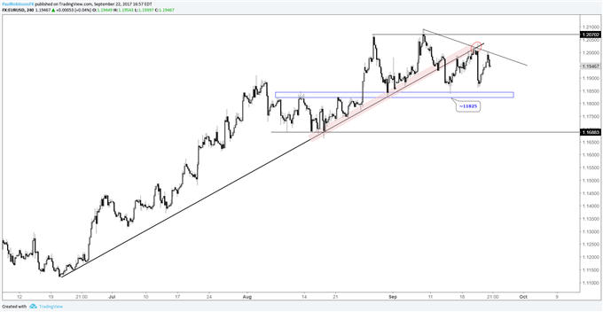 EURUSD Weekly Technical Analysis: Resolution of Range on Its Way