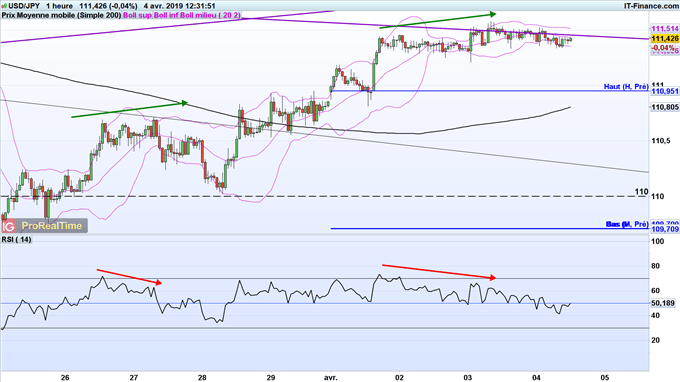 L'USD/JPY pourrait revenir à 111