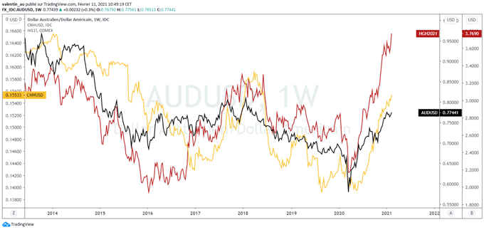 AUD/USD : le dollar australien s'approche d'une résistance pluriannuelle vers 0,80$