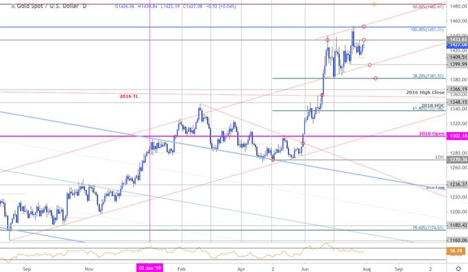 Gold Price Chart - XAU/USD Daily - GLD Technical Outlook